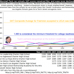 Marshall Tuck run schools SAT scores remained flat, some even declined