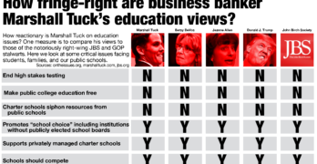 How fringe-right are business banker Marshall Tuck's education views?