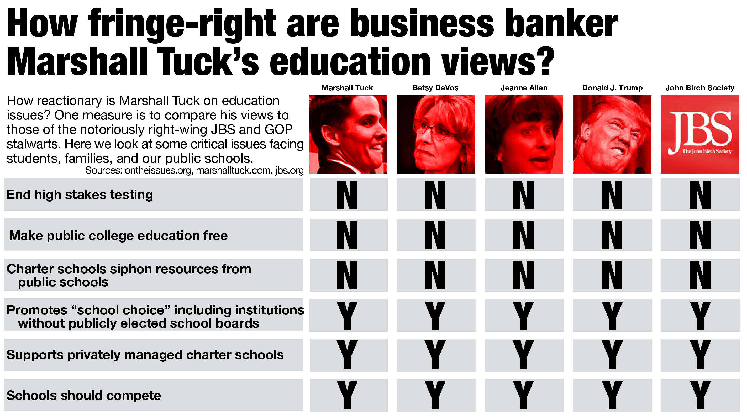 how fringe right are business banker marshall tuck s education views